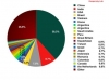 pcvesti_Top-20-sources-of-spam-sent-to-European-users-in-August-2012